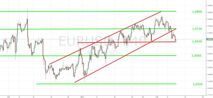 US-Dollar: Nach Abkühlung Erholung möglich