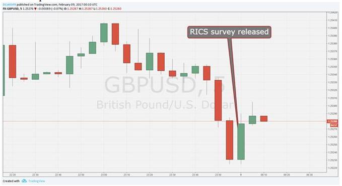 British Pound Ticks Up as RICS Survey Beats Forecasts