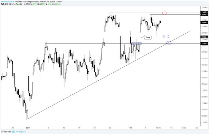 S&P 500 Technischer Ausblick: Trading-Level im Blick