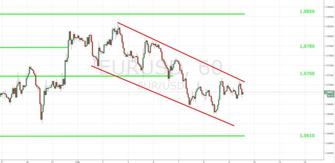US-Dollar: Technischer Ausblick