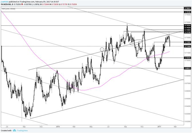 NZD/USD Turns Sharply off of Resistance