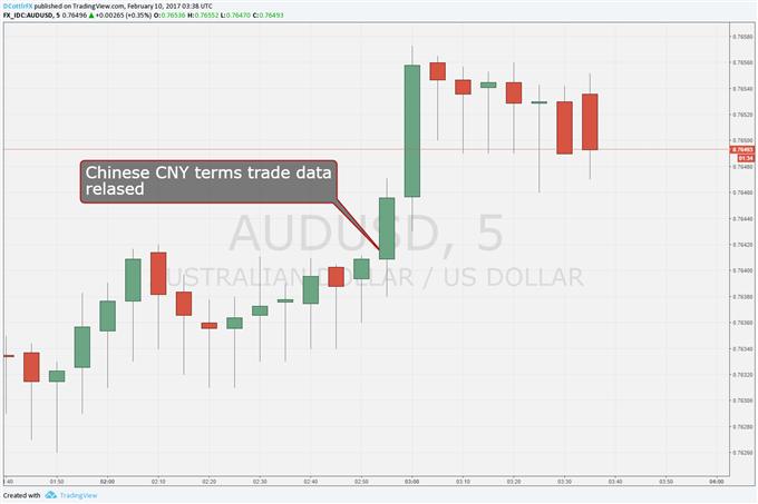 Australian Dollar Surges as China Trade Smashes Forecasts