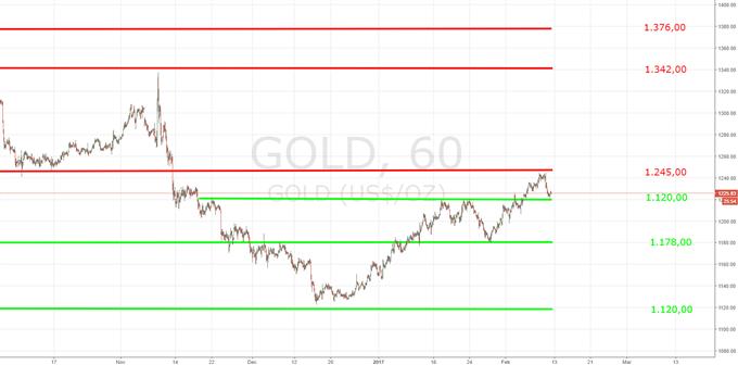 Gold glänzt