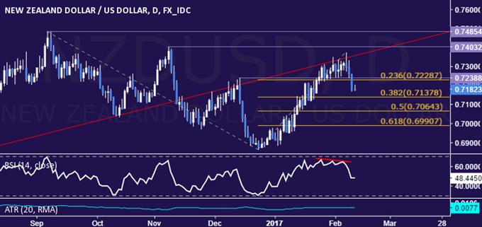 NZD/USD Technical Analysis: Kiwi Nearing Three-Week Low