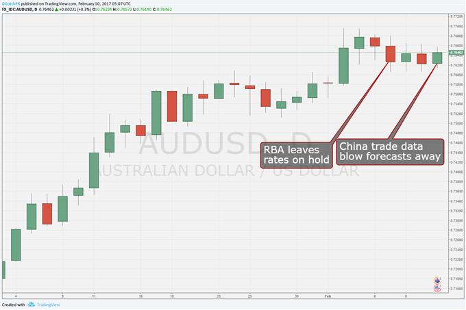 Australian Dollar Could Stumble On Yellen Testimony