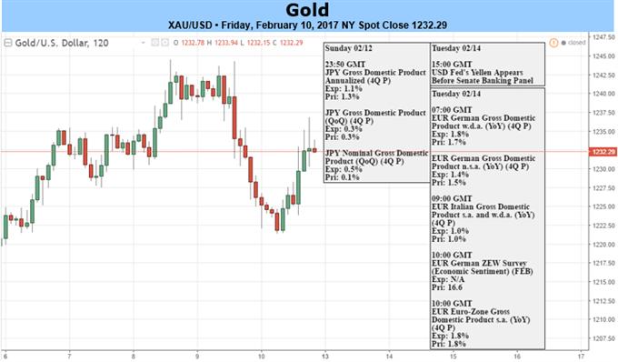 Le prix de l'or est vulnérable à l'ouverture de février - perspective constructive au-dessus de 1200
