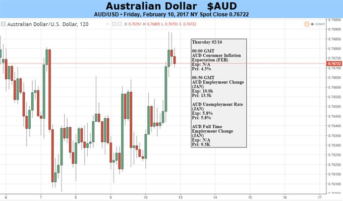 Australischer Dollar könnte über Yellens Aussage stolpern