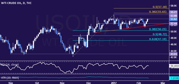 Crude Oil Prices Rise as IEA Lauds OPEC Output Cut Compliance