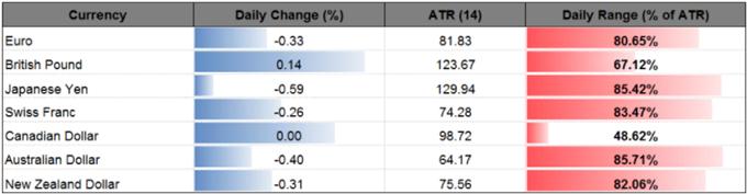 Sterling Bucks USD Strength; U.K. Inflation to Approach BoE Target