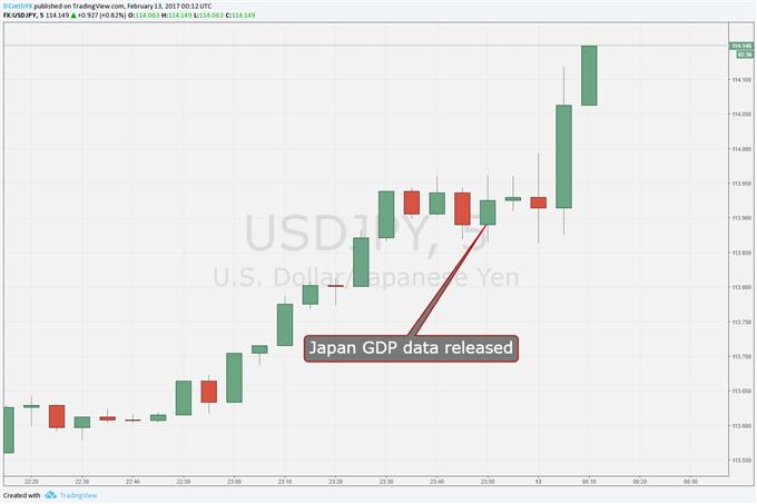 Yen Declines as Japanese GDP Falls Short