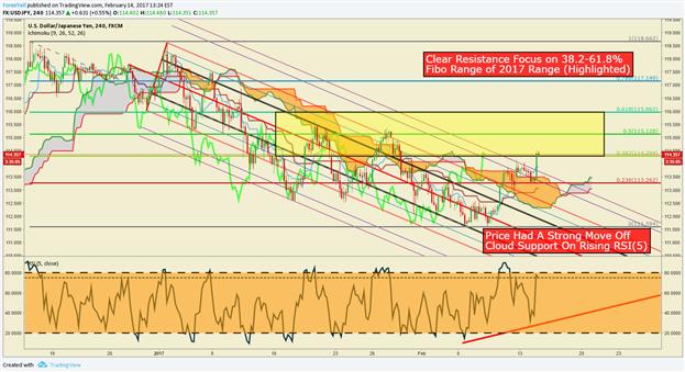 Analyse technique de l'USD/JPY : la cassure que beaucoup attendaient