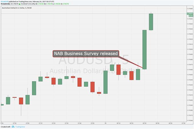 Australian Dollar Leaps on Perky NAB Business Snapshot