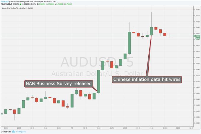 Australian Dollar Shrugs At Chinese Inflation Gains