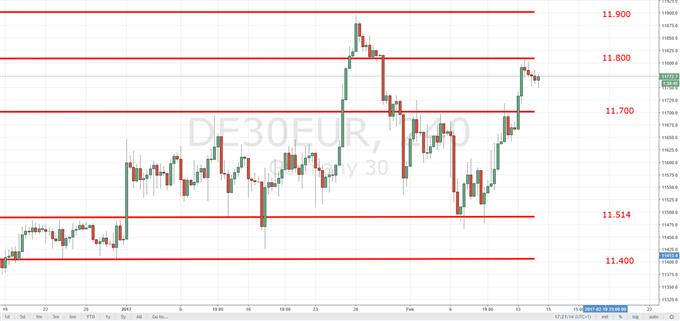 DAX 30: Yellen könnte Zinsschrauben bald aus Schublade kramen