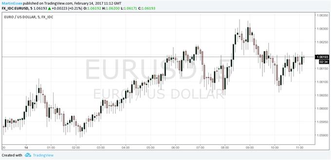EUR/USD Shrugs Off Weak Euro-Zone Economic Data