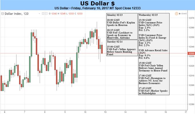 Eine ernsthafte Dollar-Rally braucht mehr von Trump und Yellen oder mehr Risikobereitschaft
