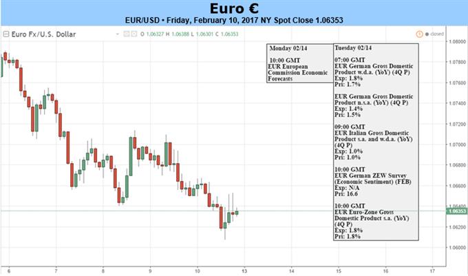 Euro könnte fallen, wenn geldpolitische Trends wieder in den Mittelpunkt rücken