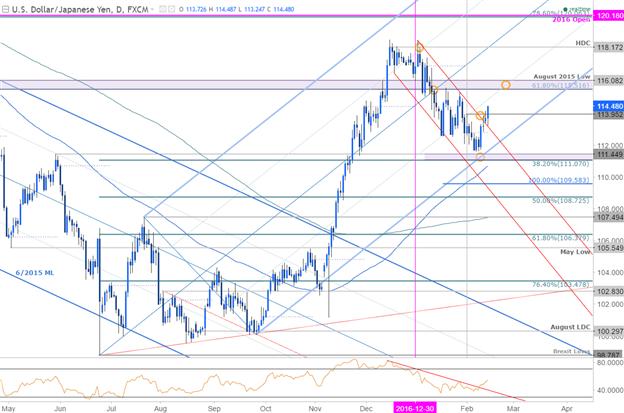 USD/JPY Clears Monthly Range, Trendline Resistance Ahead of U.S. CPI