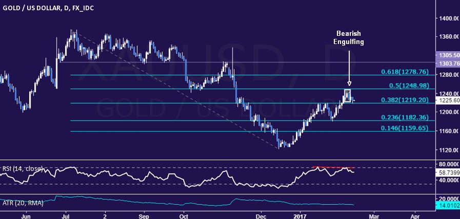 Forex gold price bond