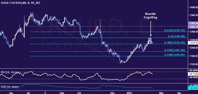 Le prix de l'or chute alors que les prévisions d'augmentation des taux de la Fed s'amplifient avant le discours de Yellen