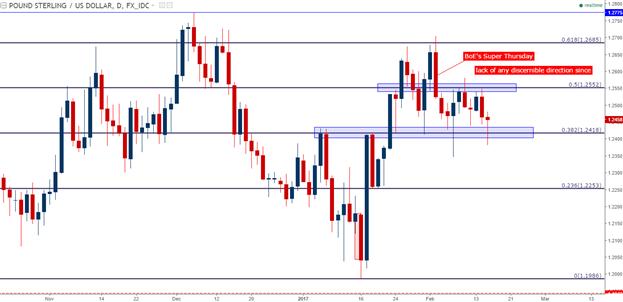 Analyse technique du GBP/USD : défend le terrain, mais absence de catalyseurs