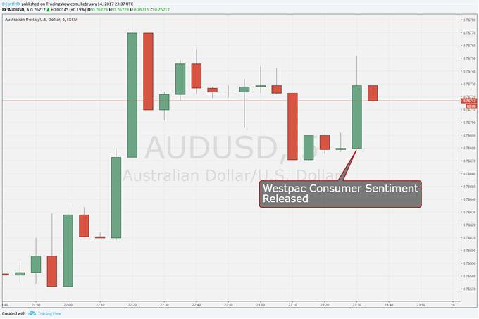 Australian Dollar Gains as Westpac Consumer Index Leaps