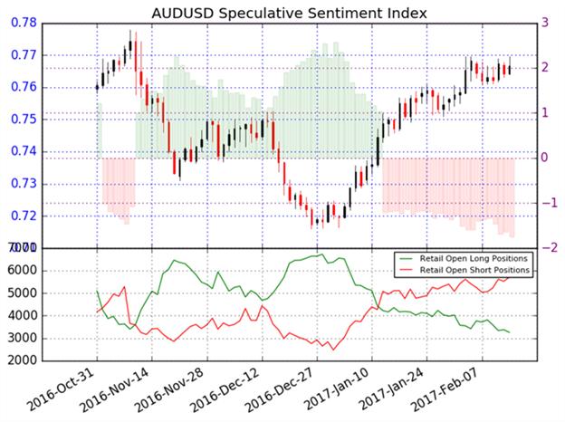 Australischer Dollar dürfte gegenüber dem US-Dollar weiter an Wert gewinnen