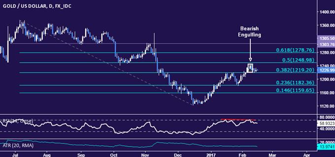 Prix du pétrole en danger tandis que le dollar américain rebondit et que les stocks augmentent