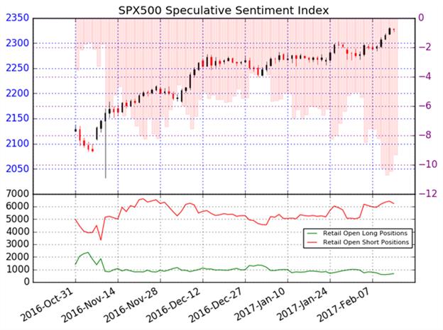 S&P 500 dürfte neue Höchstwerte erreichen