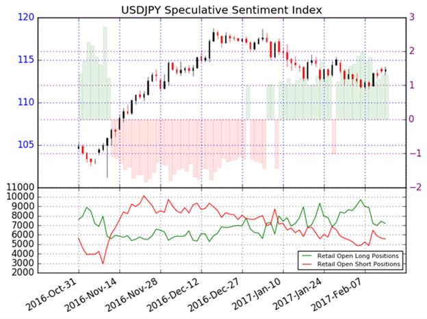 US- Dollar könnte gegenüber dem japanischen Yen niedriger handeln