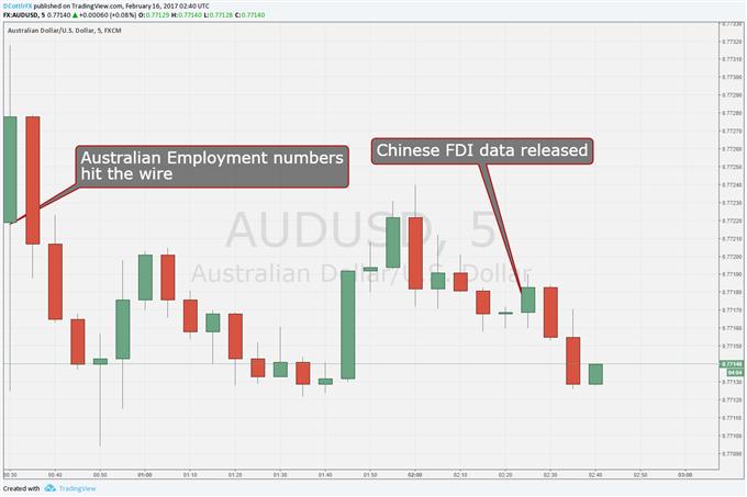 Australian Dollar Ticks Lower on Shock China FDI Miss