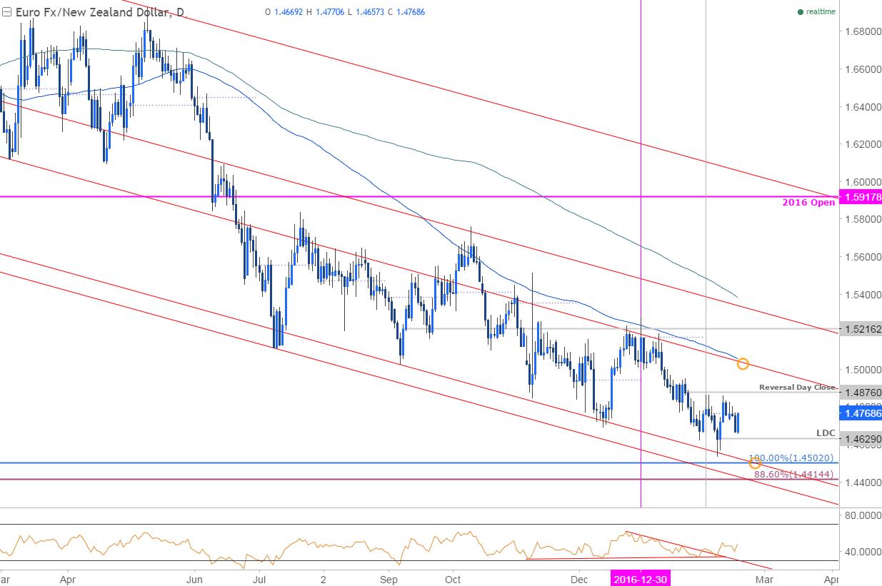 EUR/NZD Targeting Resistance- Monthly Range Break to ...