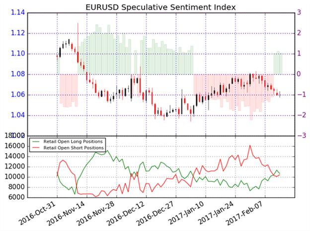 Retail FX-Trader kaufen aus der Euroschwäche heraus – Konträres Verkaufssignal