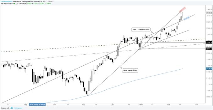 """S&P 500: Es läuft eine """"Blow-off"""" Phase"""