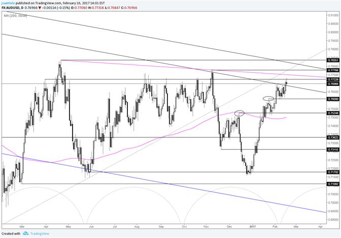 AUD/USD Breaks Through Tight Range; .7600 Remains Key
