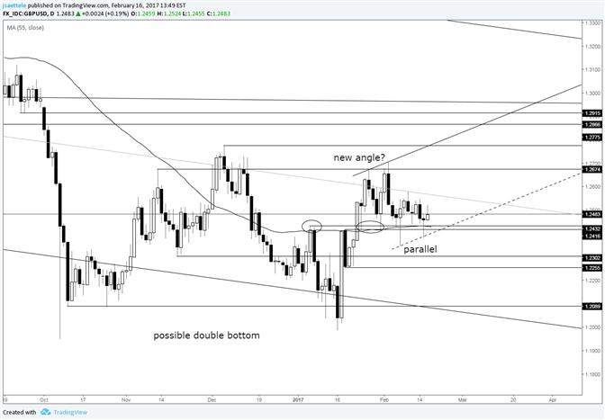 GBP/USD New Bullish Angle?