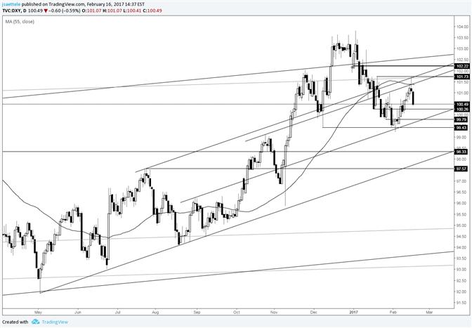 US Dollar Index Channel Still Dominant