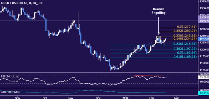 Ölpreis – Hin und hergerissen zwischen Fördertrends und US-Dollar Einfluss