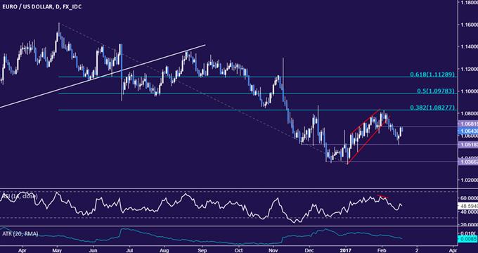 Technische Analyse EUR/USD: Stärkste Zugewinne des Euro in zwei Wochen