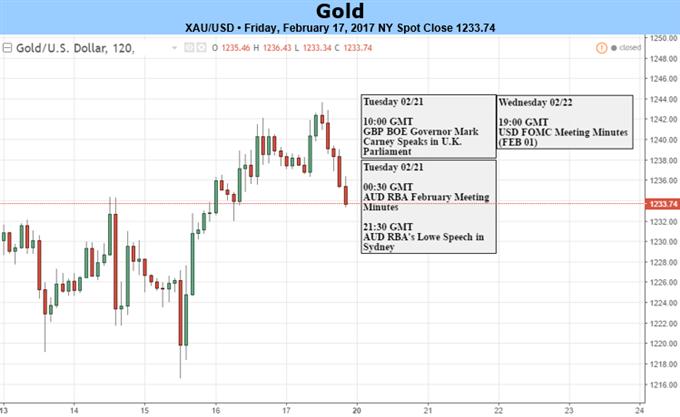 Goldpreis flirtet mit der 1.250-US-Dollar-Hürde vor dem FOMC-Protokoll