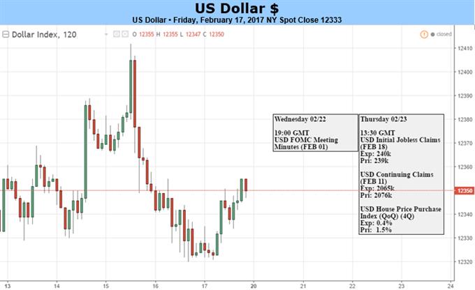 Wetten auf Anstieg des US-Dollars nach Zinsanhebung der Fed sind Team Trump ausgeliefert