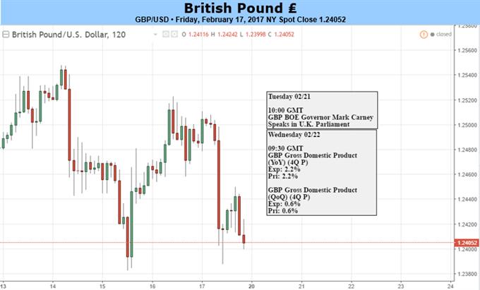 British Pound Under Pressure As Inflation Begins To Bite Consumers