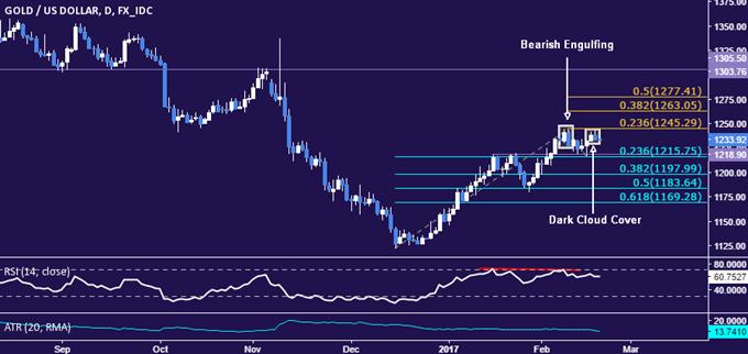 Goldpreis zieht sich zurück, während Wetten auf die Zinsanhebung der Fed wieder in den Mittelpunkt rücken