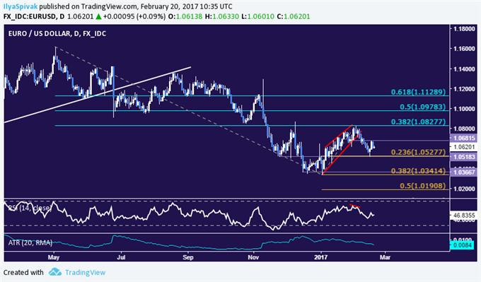 Technische Analyse Währungspaar EUR/USD: Verkäufer wieder bereit, die Initiative zu ergreifen?