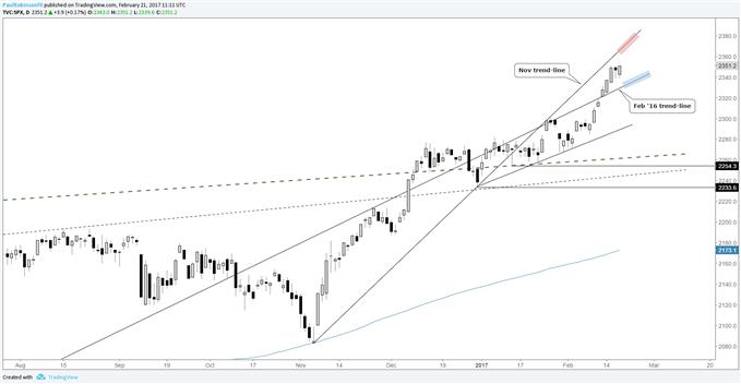 Perspective technique du S&P 500 : même chose pour le moment