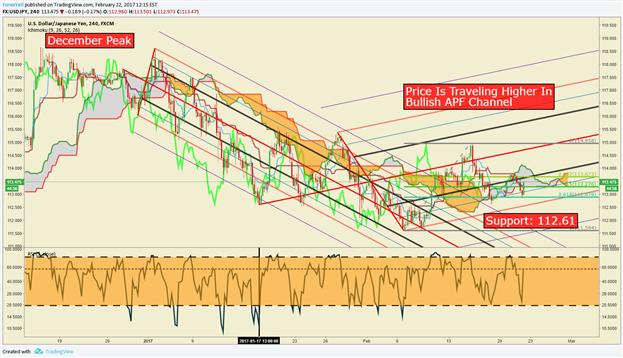 Analyse technique USD/JPY : éviter le piège de l'indice de volatilité bas pour acheter le JPY