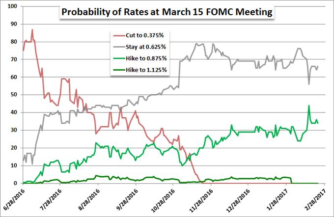 US Dollar Retreats Despite FOMC Minutes Plotting Out Course to Next Hike