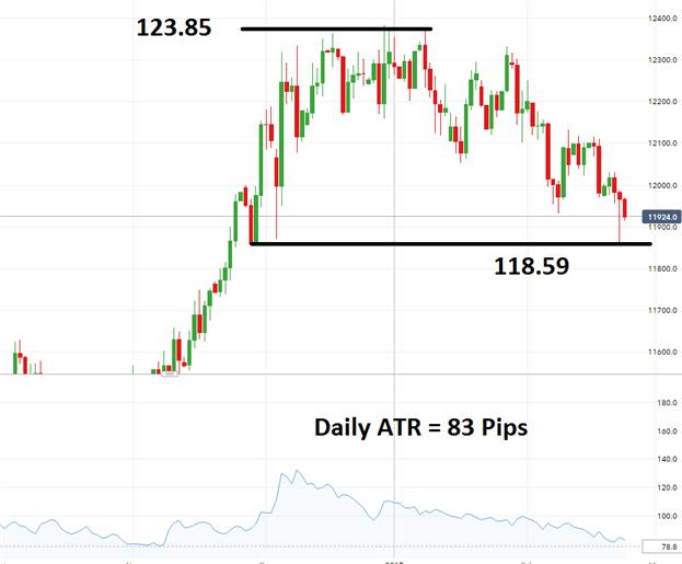 EUR/JPY Pending Bearish Breakout