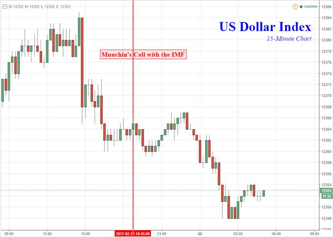 Treasury Secretary Mnuchin Echoes FX Concerns in Call to IMF