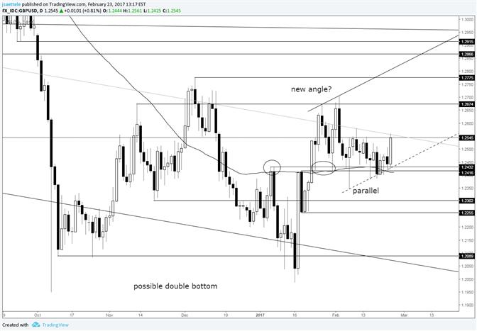 GBP/USD Bullish Angle Proves its Worth